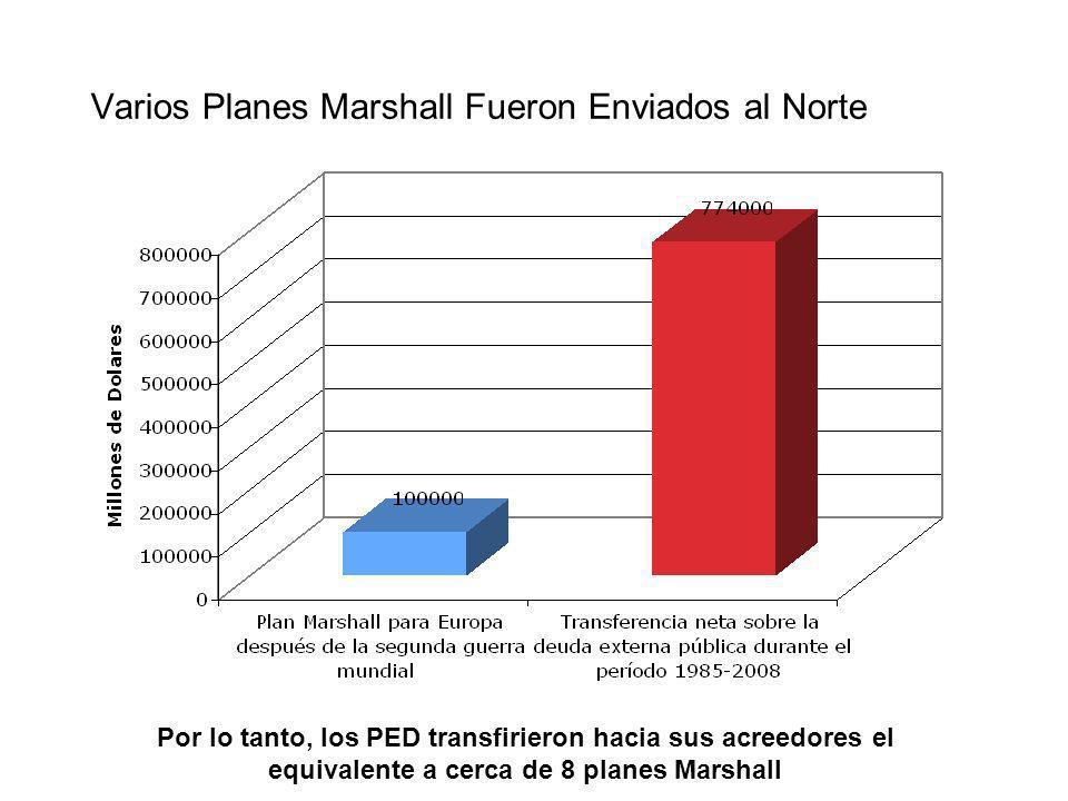 Varios Planes Marshall Fueron Enviados al Norte Por lo tanto, los PED transfirieron hacia sus acreedores el equivalente a cerca de 8 planes Marshall