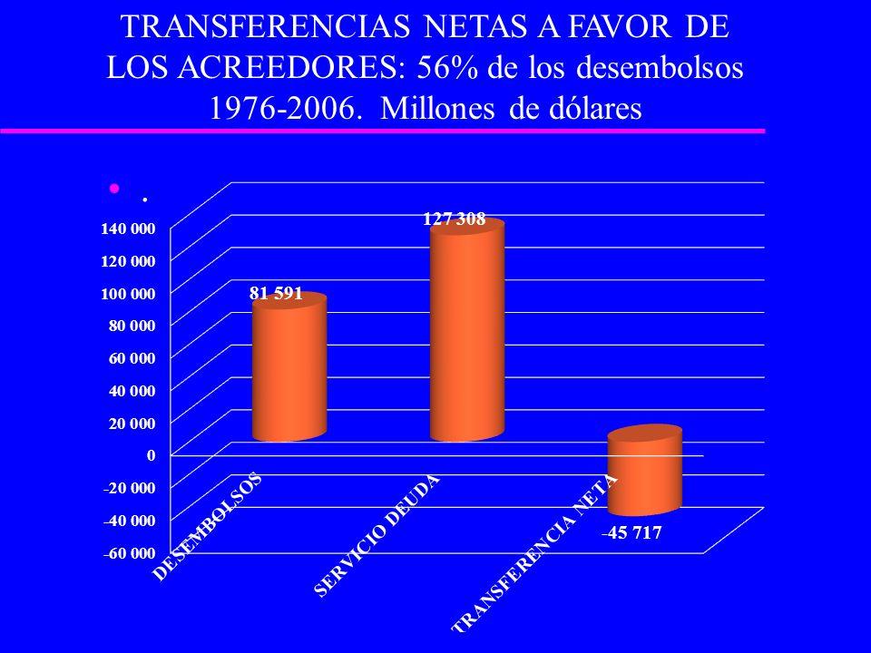 . TRANSFERENCIAS NETAS A FAVOR DE LOS ACREEDORES: 56% de los desembolsos 1976-2006. Millones de dólares
