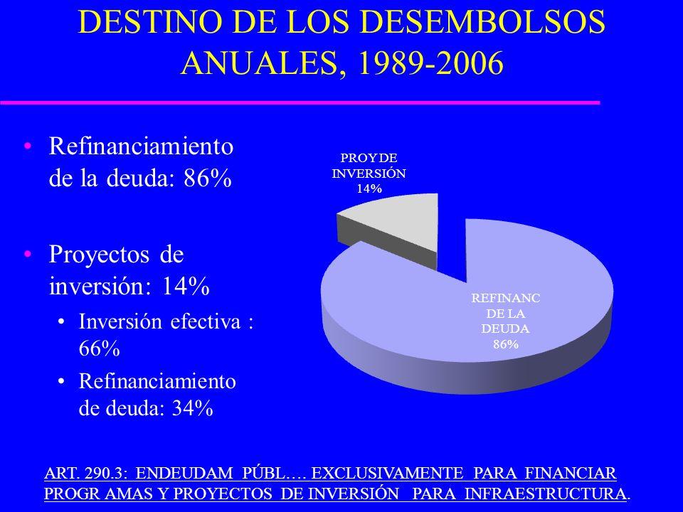 DESTINO DE LOS DESEMBOLSOS ANUALES, 1989-2006 Refinanciamiento de la deuda: 86% Proyectos de inversión: 14% Inversión efectiva : 66% Refinanciamiento