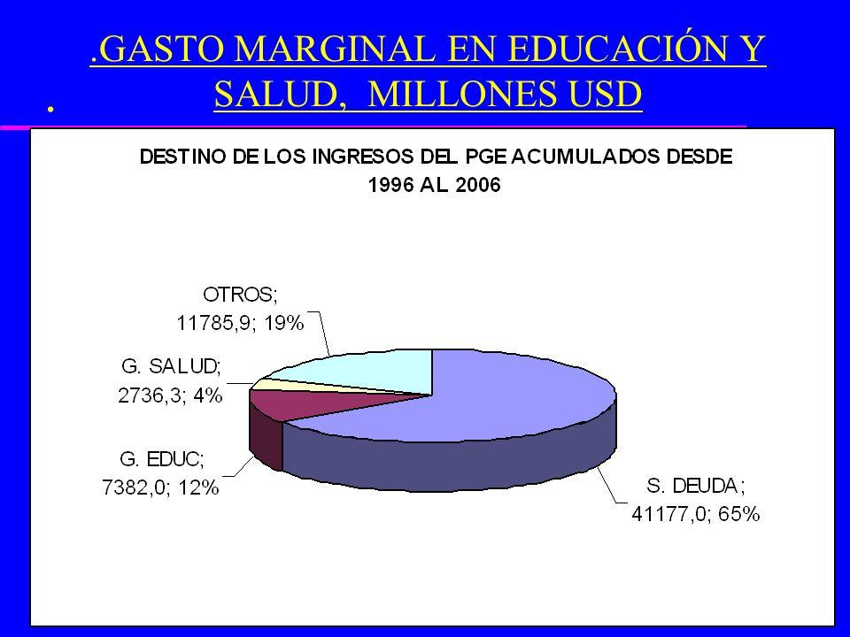 ..GASTO MARGINAL EN EDUCACIÓN Y SALUD, MILLONES USD