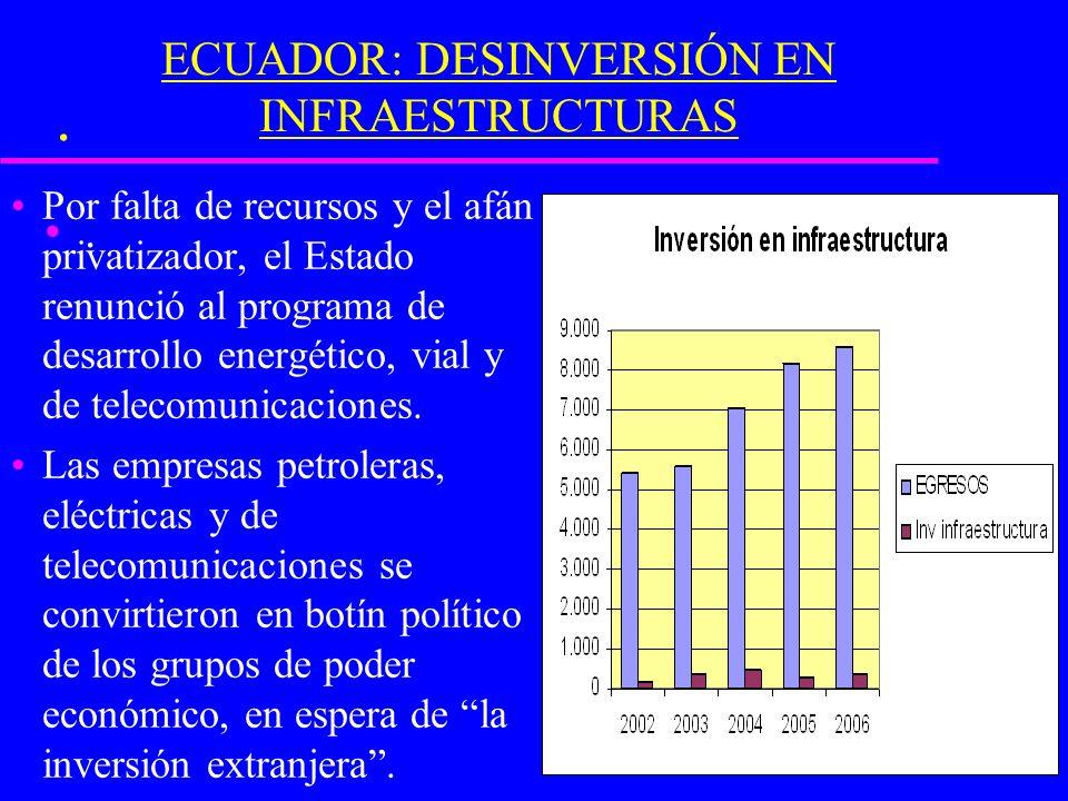 .. ECUADOR: DESINVERSIÓN EN INFRAESTRUCTURAS Por falta de recursos y el afán privatizador, el Estado renunció al programa de desarrollo energético, vi
