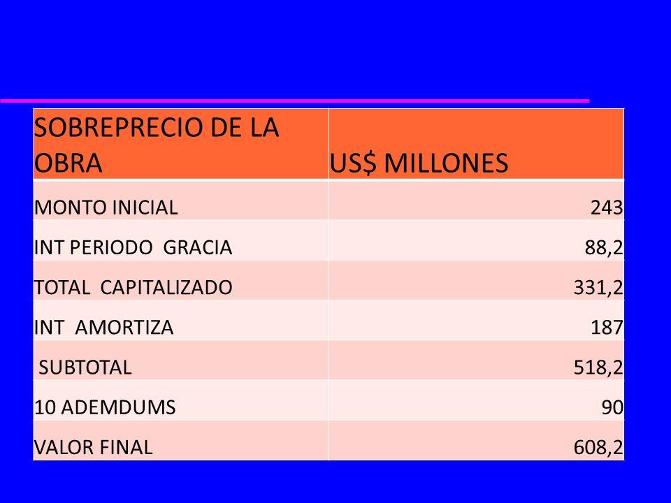 SOBREPRECIO DE LA OBRAUS$ MILLONES MONTO INICIAL243 INT PERIODO GRACIA88,2 TOTAL CAPITALIZADO331,2 INT AMORTIZA187 SUBTOTAL518,2 10 ADEMDUMS90 VALOR F