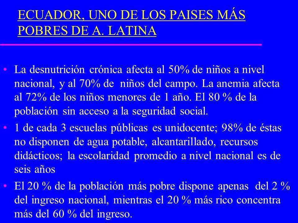 ECUADOR, UNO DE LOS PAISES MÁS POBRES DE A. LATINA La desnutrición crónica afecta al 50% de niños a nivel nacional, y al 70% de niños del campo. La an