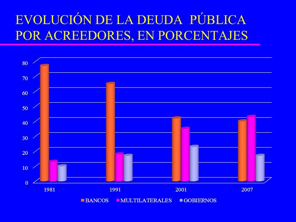 TRANSFERENCIAS NETAS A FAVOR DE LOS ACREEDORES: 56% de los desembolsos 1976-2006.