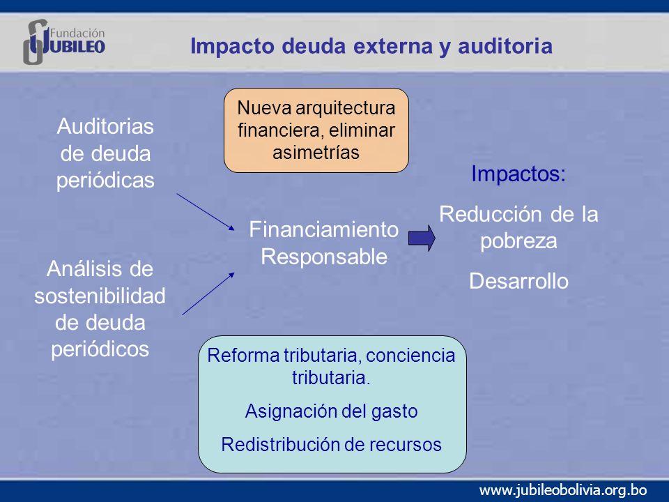 www.jubileobolivia.org.bo Impacto deuda externa y auditoria Auditorias de deuda periódicas Análisis de sostenibilidad de deuda periódicos Financiamiento Responsable Impactos: Reducción de la pobreza Desarrollo Reforma tributaria, conciencia tributaria.