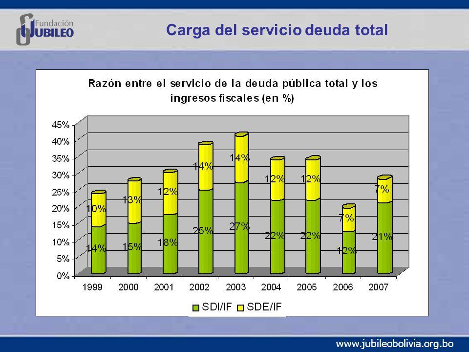 www.jubileobolivia.org.bo Carga del servicio deuda total