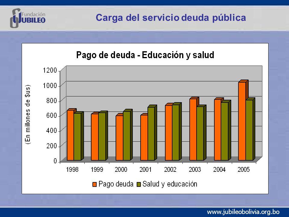 www.jubileobolivia.org.bo Carga del servicio deuda pública