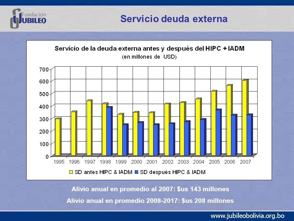 www.jubileobolivia.org.bo Servicio deuda externa Alivio anual en promedio al 2007: $us 143 millones Alivio anual en promedio 2008-2017: $us 208 millones