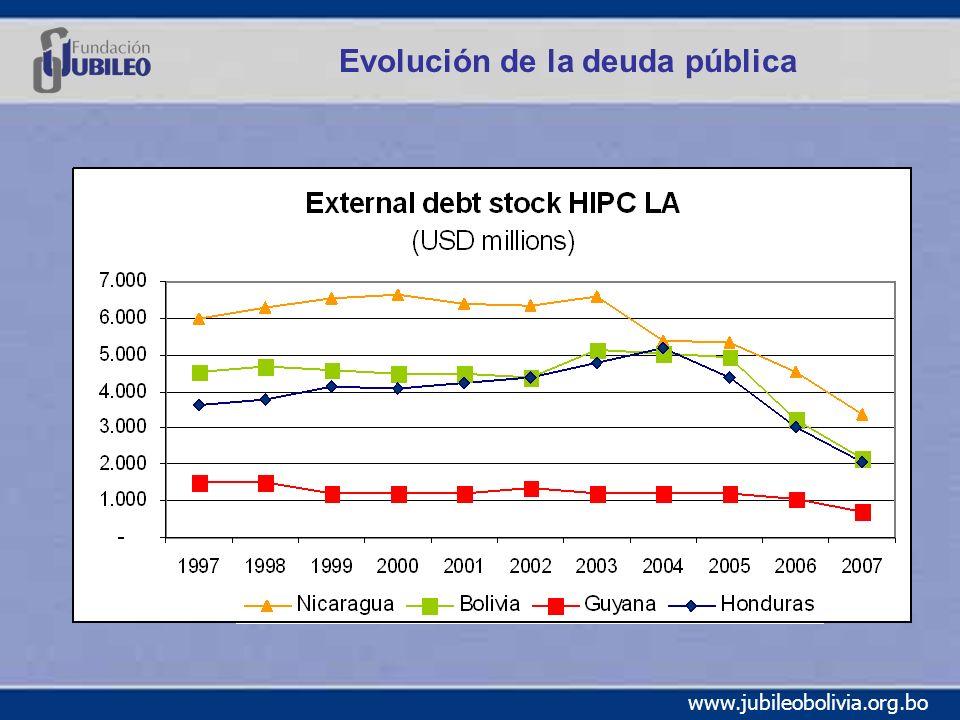 www.jubileobolivia.org.bo Evolución de la deuda pública