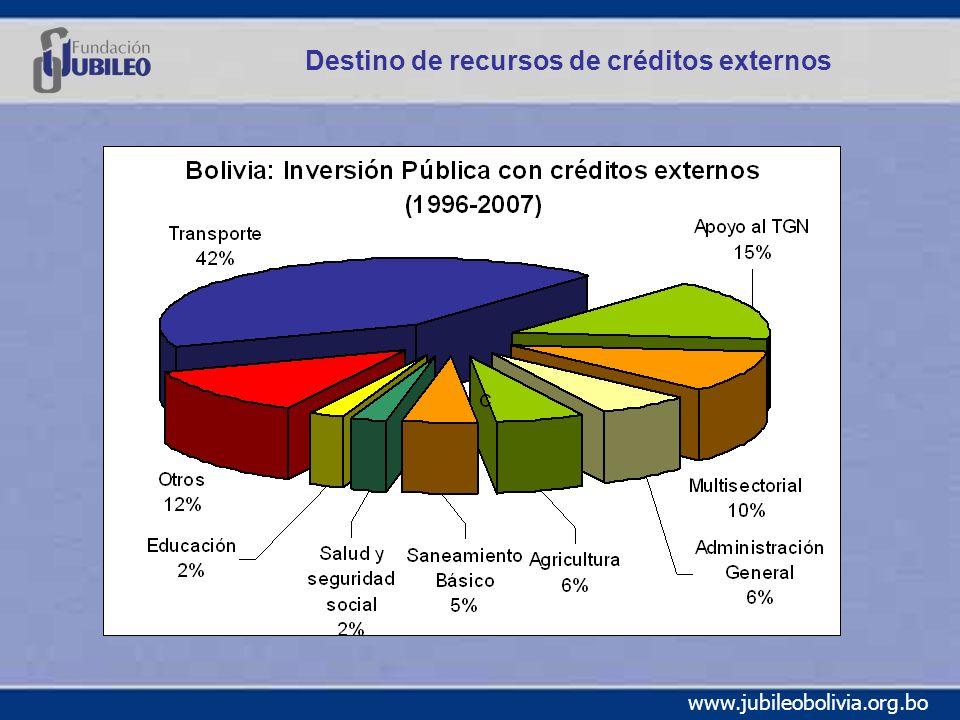 www.jubileobolivia.org.bo Destino de recursos de créditos externos