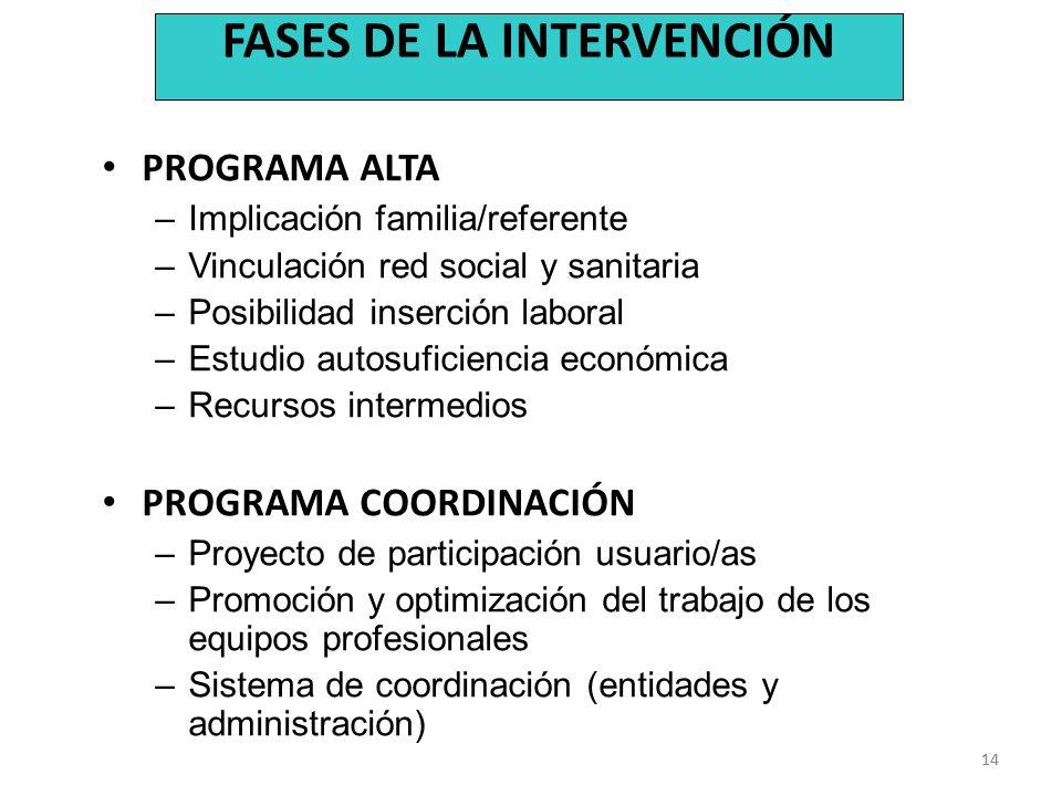 14 PROGRAMA ALTA –Implicación familia/referente –Vinculación red social y sanitaria –Posibilidad inserción laboral –Estudio autosuficiencia económica