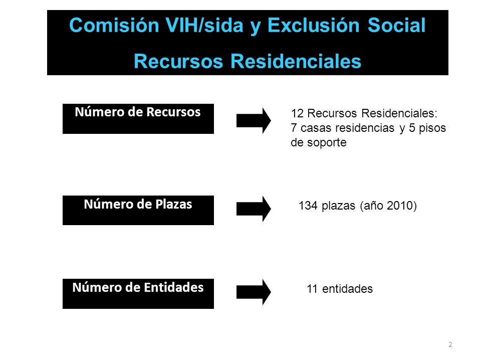 2 Número de Recursos 12 Recursos Residenciales: 7 casas residencias y 5 pisos de soporte Número de Plazas 134 plazas (año 2010) Número de Entidades 11