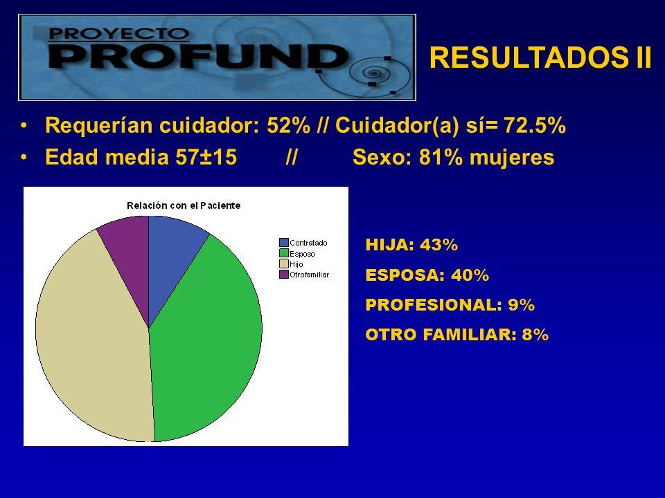 RESULTADOS II Requerían cuidador: 52% // Cuidador(a) sí= 72.5% Edad media 57±15//Sexo: 81% mujeres HIJA: 43% ESPOSA: 40% PROFESIONAL: 9% OTRO FAMILIAR: 8%