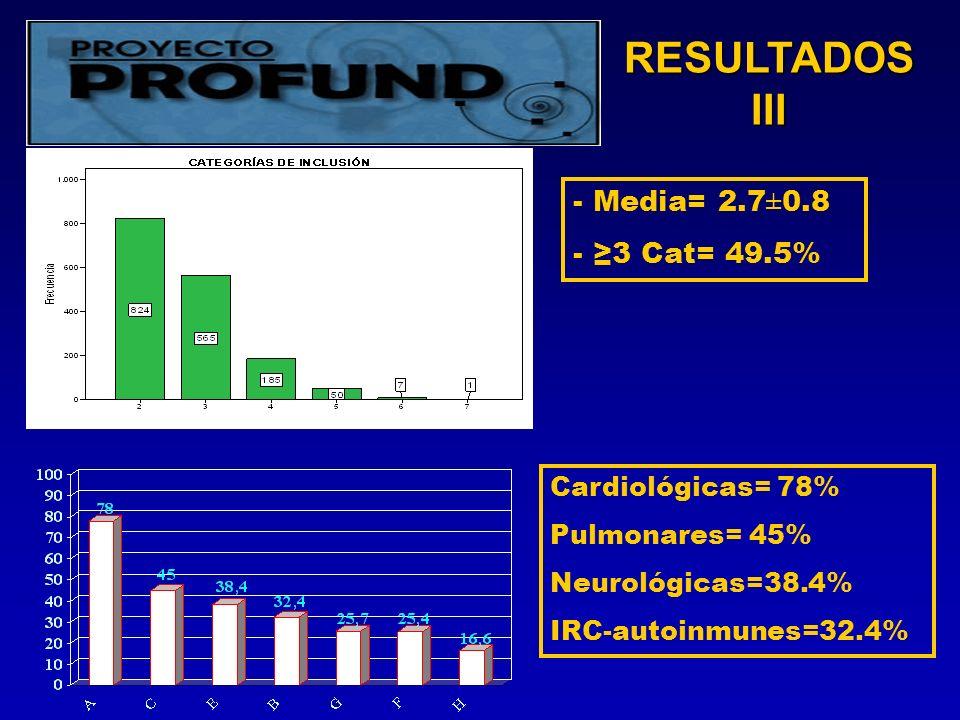 RESULTADOS III - Media= 2.7±0.8 - 3 Cat= 49.5% Cardiológicas= 78% Pulmonares= 45% Neurológicas=38.4% IRC-autoinmunes=32.4%