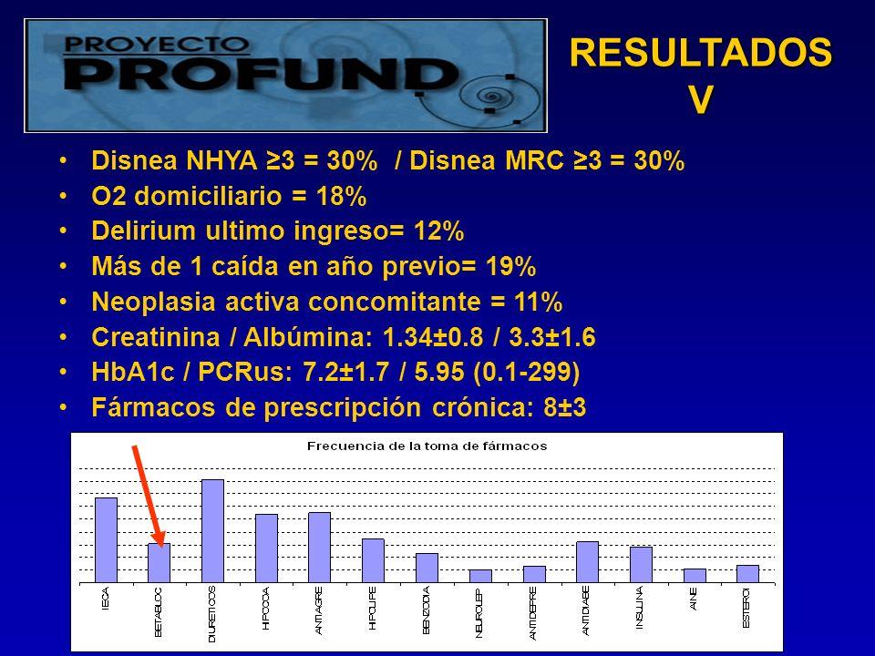 RESULTADOS V Disnea NHYA 3 = 30% / Disnea MRC 3 = 30% O2 domiciliario = 18% Delirium ultimo ingreso= 12% Más de 1 caída en año previo= 19% Neoplasia activa concomitante = 11% Creatinina / Albúmina: 1.34±0.8 / 3.3±1.6 HbA1c / PCRus: 7.2±1.7 / 5.95 (0.1-299) Fármacos de prescripción crónica: 8±3