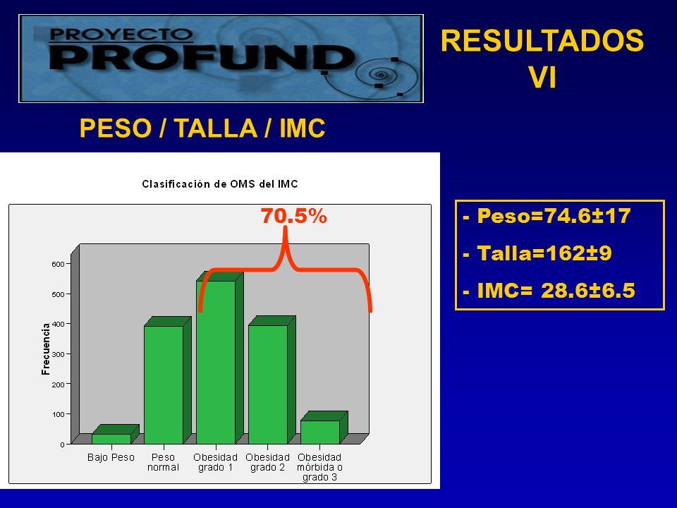 RESULTADOS VI - Peso=74.6±17 - Talla=162±9 - IMC= 28.6±6.5 70.5% PESO / TALLA / IMC