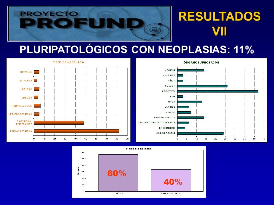RESULTADOS VII 40% 60% PLURIPATOLÓGICOS CON NEOPLASIAS: 11%