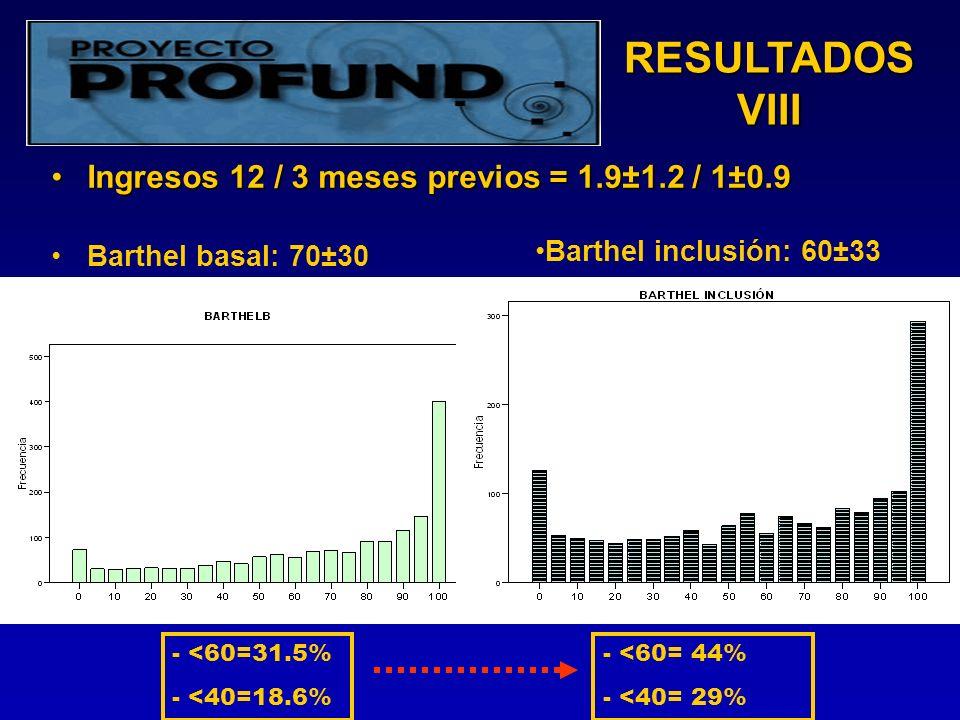 RESULTADOS VIII Ingresos 12 / 3 meses previos = 1.9±1.2 / 1±0.9Ingresos 12 / 3 meses previos = 1.9±1.2 / 1±0.9 Barthel basal: 70±30 - <60= 44% - <40= 29% Barthel inclusión: 60±33 - <60=31.5% - <40=18.6%