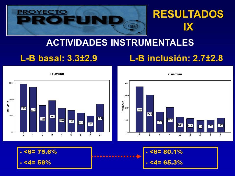 RESULTADOS IX L-B basal: 3.3±2.9L-B inclusión: 2.7±2.8 - <6= 80.1% - <4= 65.3% - <6= 75.6% - <4= 58% ACTIVIDADES INSTRUMENTALES