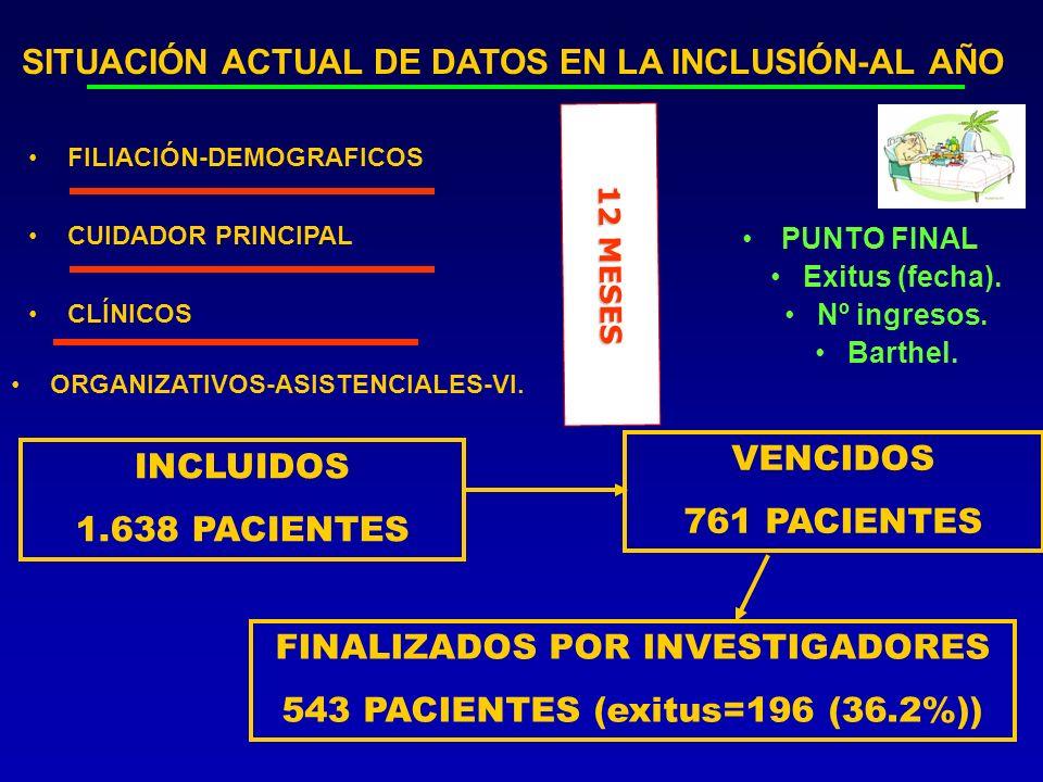 FILIACIÓN-DEMOGRAFICOS CLÍNICOS ORGANIZATIVOS-ASISTENCIALES-VI.