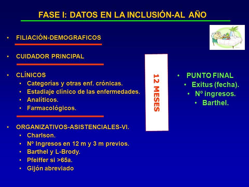 FILIACIÓN-DEMOGRAFICOS CLÍNICOS Categorías y otras enf.