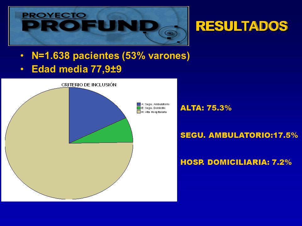 RESULTADOSRESULTADOS N=1.638 pacientes (53% varones) Edad media 77,9±9 ALTA: 75.3% SEGU.