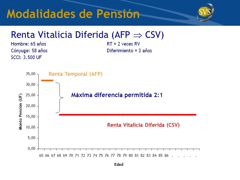 Modalidades de Pensión Renta Vitalicia Diferida (AFP CSV) Hombre: 65 añosRT = 2 veces RV Cónyuge: 58 añosDiferimiento = 3 años SCCI: 3.500 UF 0,00 5,00 10,00 15,00 20,00 25,00 30,00 35,00 65666768697071727374757677787980818283848586.....