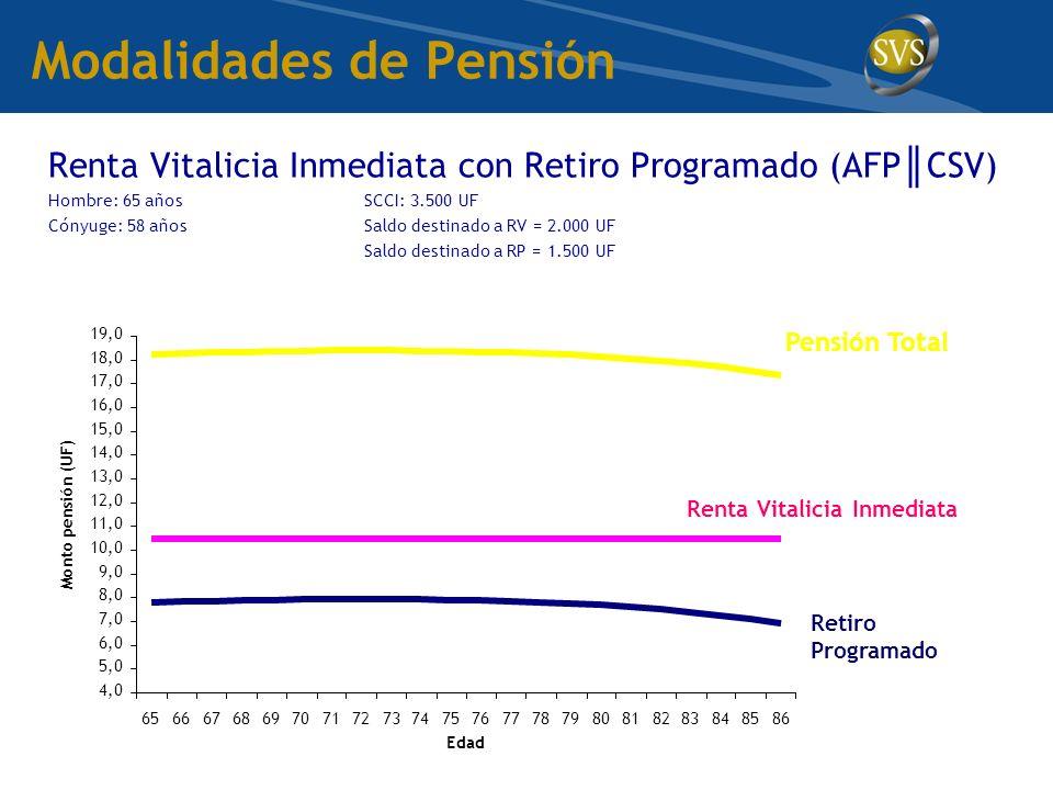 Modalidades de Pensión Renta Vitalicia Inmediata con Retiro Programado (AFP CSV) Hombre: 65 añosSCCI: 3.500 UF Cónyuge: 58 añosSaldo destinado a RV = 2.000 UF Saldo destinado a RP = 1.500 UF 4,0 5,0 6,0 7,0 8,0 9,0 10,0 11,0 12,0 13,0 14,0 15,0 16,0 17,0 18,0 19,0 65666768697071727374757677787980818283848586 Edad Monto pensión (UF) Retiro Programado Renta Vitalicia Inmediata Pensión Total