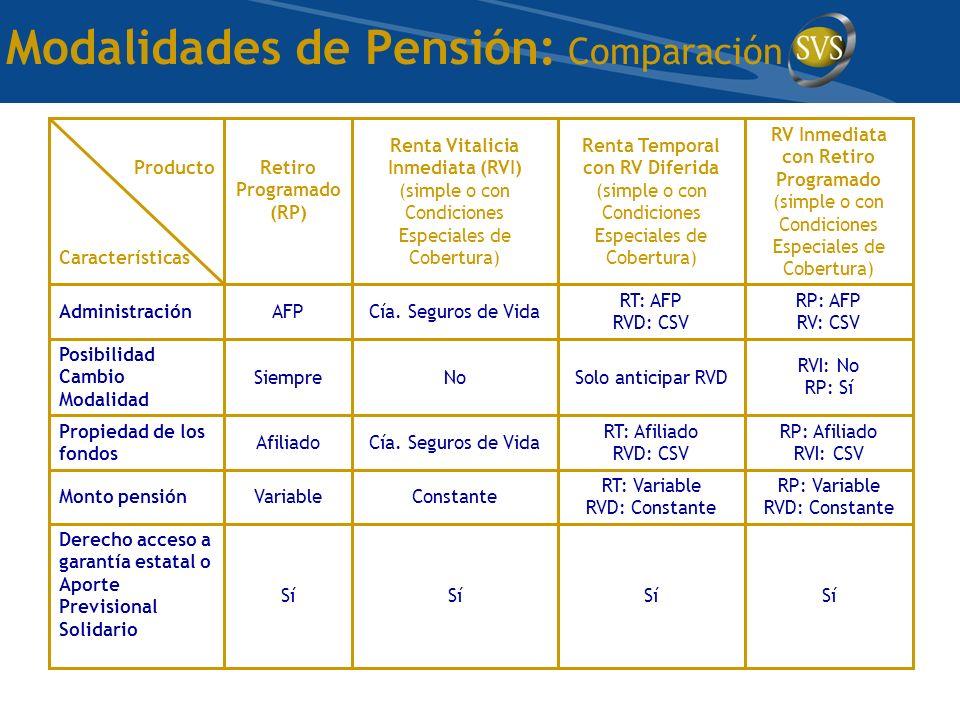Modalidades de Pensión: Comparación Sí Derecho acceso a garantía estatal o Aporte Previsional Solidario RP: Variable RVD: Constante RT: Variable RVD: Constante ConstanteVariableMonto pensión RP: Afiliado RVI: CSV RT: Afiliado RVD: CSV Cía.
