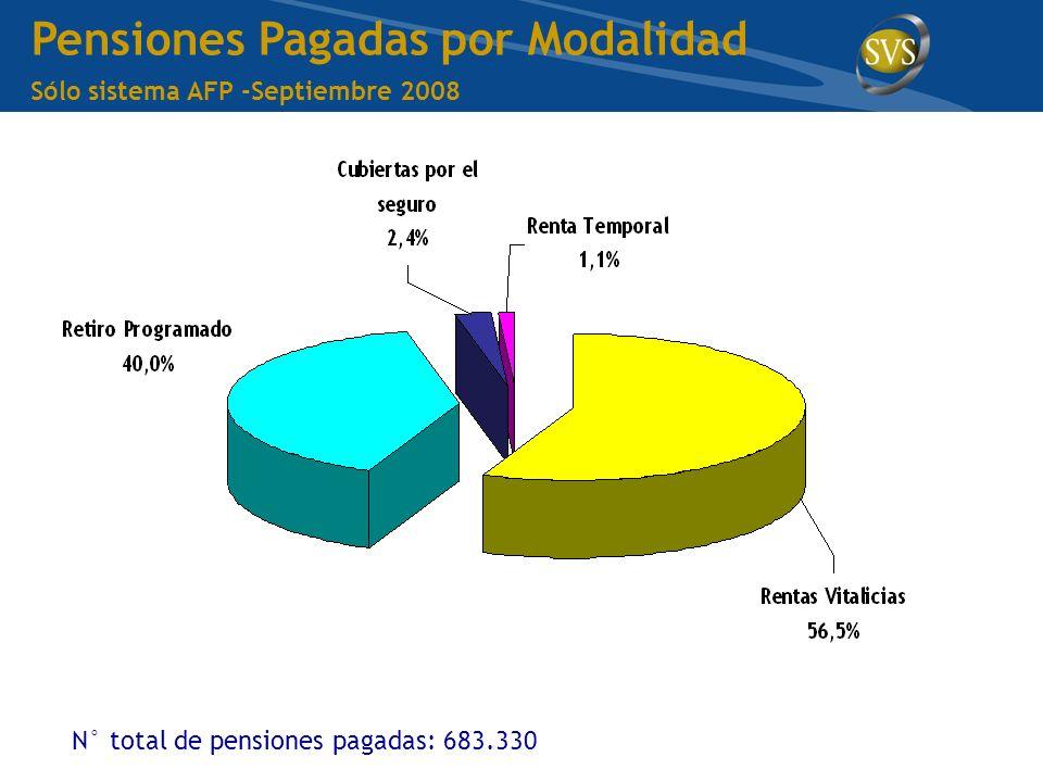 Pensiones Pagadas por Modalidad Sólo sistema AFP -Septiembre 2008 N° total de pensiones pagadas: 683.330