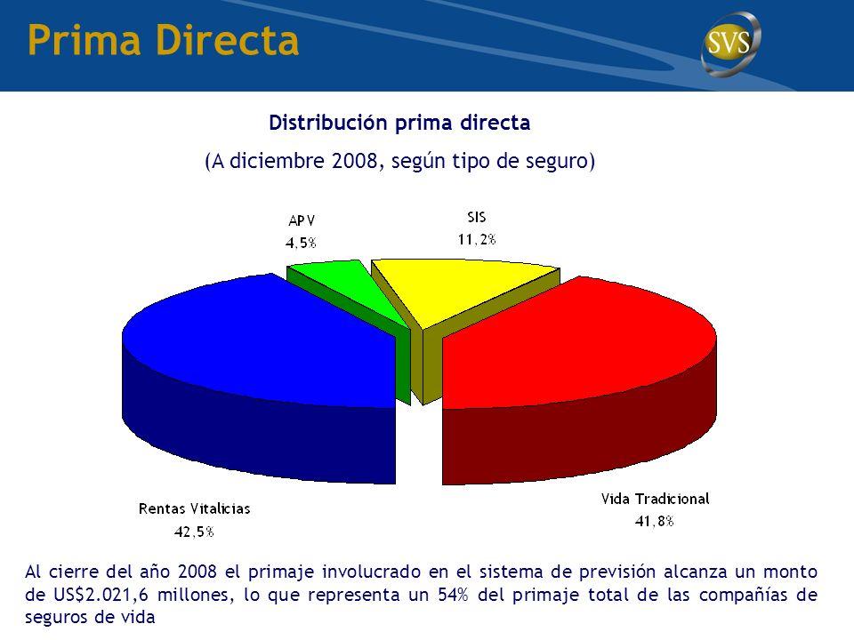 Prima Directa Al cierre del año 2008 el primaje involucrado en el sistema de previsión alcanza un monto de US$2.021,6 millones, lo que representa un 54% del primaje total de las compañías de seguros de vida Distribución prima directa (A diciembre 2008, según tipo de seguro)