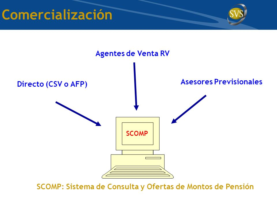 Comercialización Agentes de Venta RV Asesores Previsionales Directo (CSV o AFP) SCOMP: Sistema de Consulta y Ofertas de Montos de Pensión SCOMP