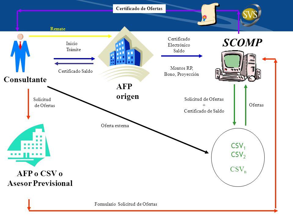 SCOMP Certificado Electrónico Saldo Montos RP, Bono, Proyección Ofertas Solicitud de Ofertas AFP o CSV o Asesor Previsional Formulario Solicitud de Ofertas AFP origen Inicio Trámite Certificado Saldo Certificado de Ofertas Consultante Solicitud de Ofertas + Certificado de Saldo CSV 1 CSV 2 CSV n Oferta externa Remate