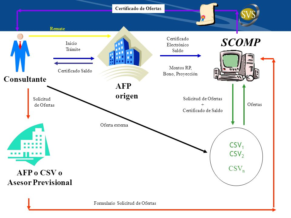 SCOMP Certificado Electrónico Saldo Montos RP, Bono, Proyección Ofertas Solicitud de Ofertas AFP o CSV o Asesor Previsional Formulario Solicitud de Of