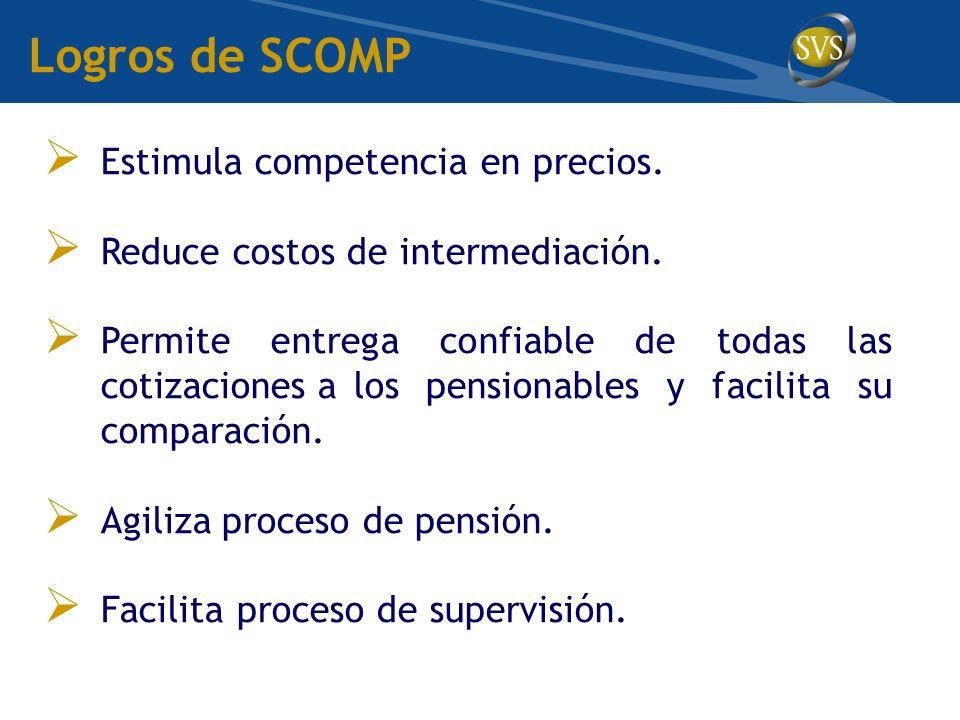 Estimula competencia en precios.Reduce costos de intermediación.