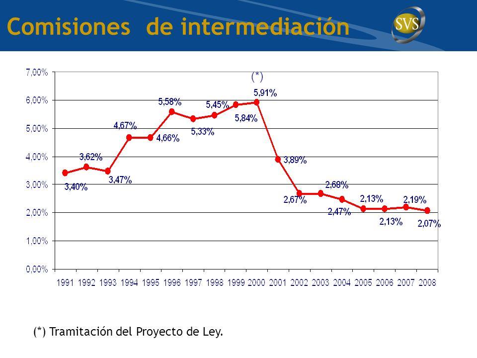 Comisiones de intermediación (*) Tramitación del Proyecto de Ley. (*)