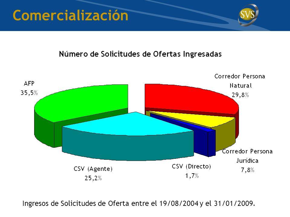 Comercialización Ingresos de Solicitudes de Oferta entre el 19/08/2004 y el 31/01/2009.