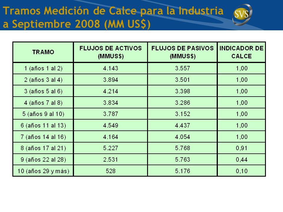 Tramos Medición de Calce para la Industria a Septiembre 2008 (MM US$)
