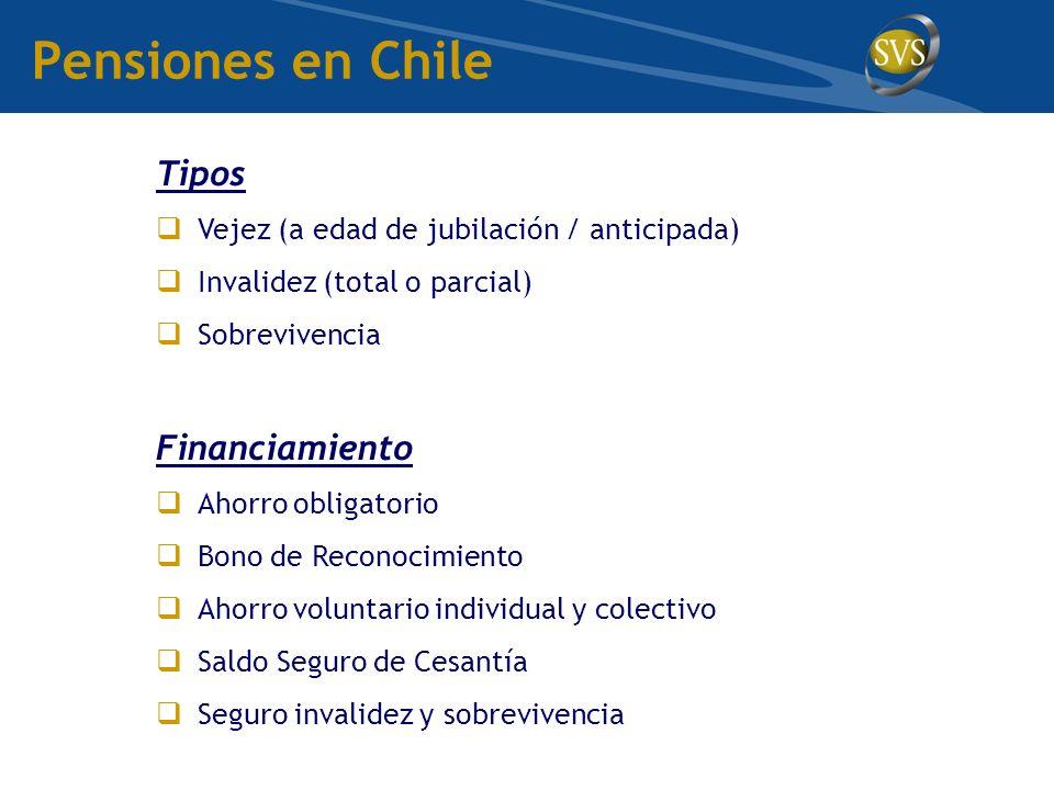 Pensiones en Chile Tipos Vejez (a edad de jubilación / anticipada) Invalidez (total o parcial) Sobrevivencia Financiamiento Ahorro obligatorio Bono de