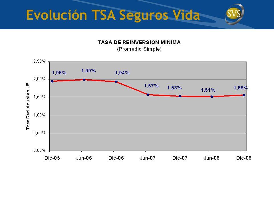 Evolución TSA Seguros Vida