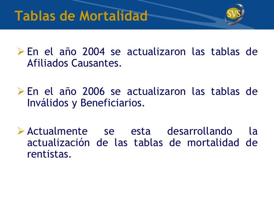 En el año 2004 se actualizaron las tablas de Afiliados Causantes. En el año 2006 se actualizaron las tablas de Inválidos y Beneficiarios. Actualmente