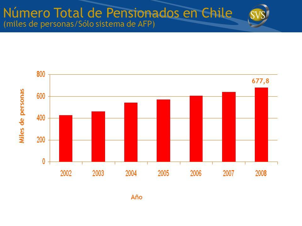 Miles de personas 677,8 Número Total de Pensionados en Chile (miles de personas/Sólo sistema de AFP) Año