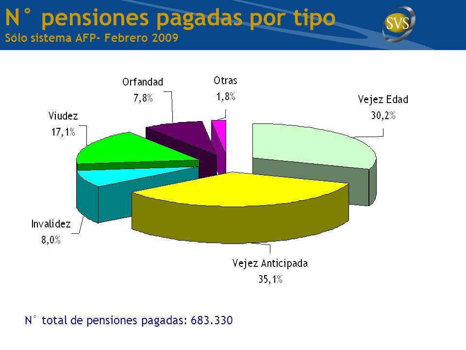 N° pensiones pagadas por tipo Sólo sistema AFP- Febrero 2009 N° total de pensiones pagadas: 683.330