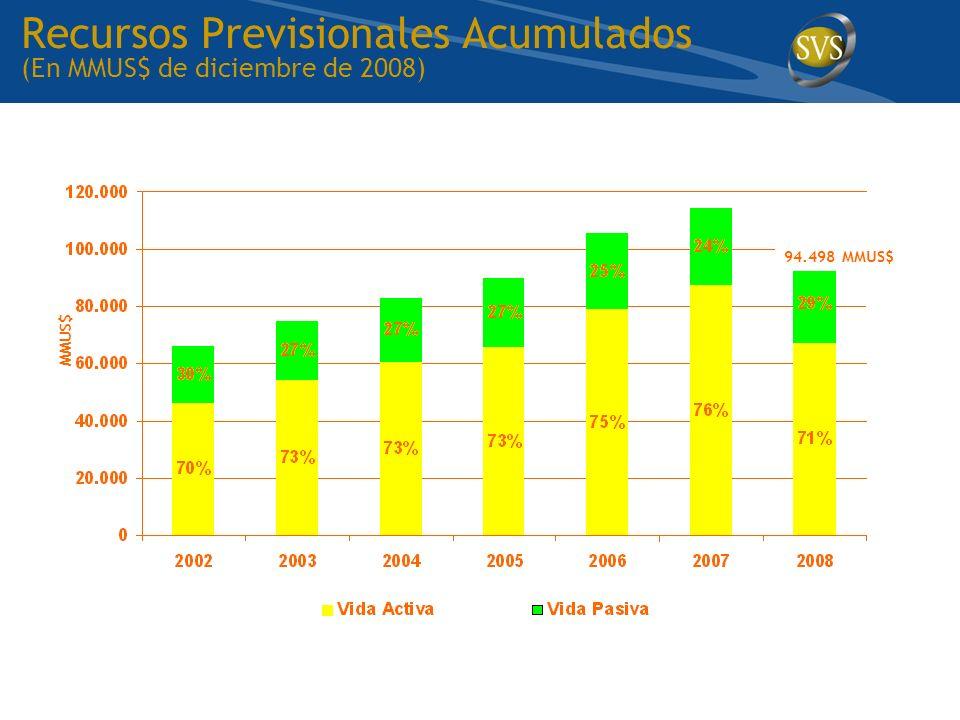 Recursos Previsionales Acumulados (En MMUS$ de diciembre de 2008) MMUS$ 94.498 MMUS$