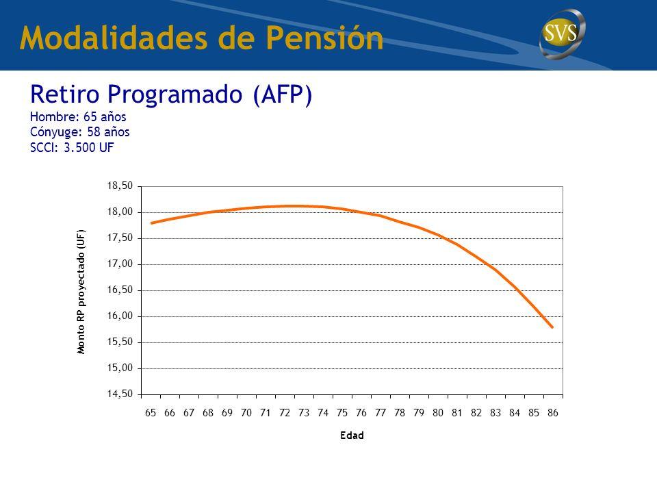 Retiro Programado (AFP) Hombre: 65 años Cónyuge: 58 años SCCI: 3.500 UF 14,50 15,00 15,50 16,00 16,50 17,00 17,50 18,00 18,50 656667686970717273747576