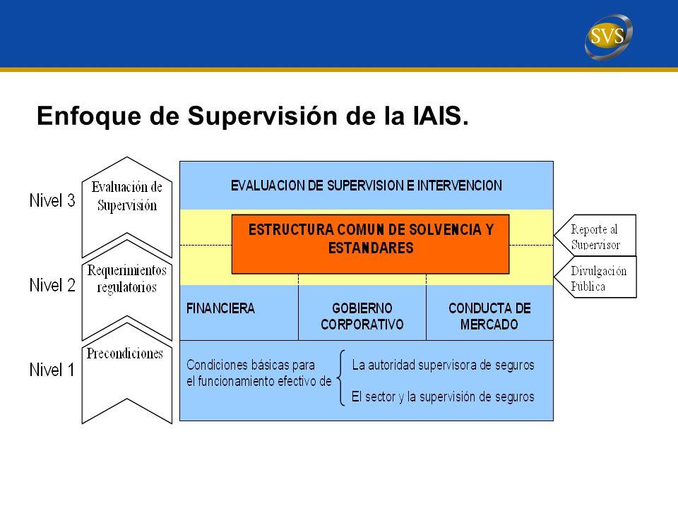 Enfoque de Supervisión de la IAIS.