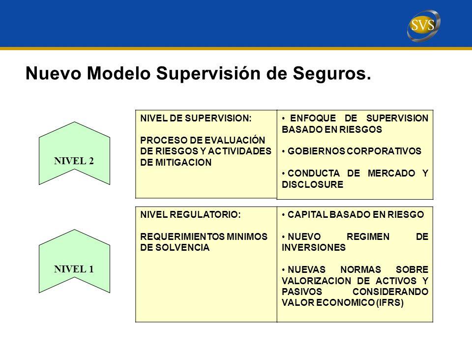 NIVEL REGULATORIO: REQUERIMIENTOS MINIMOS DE SOLVENCIA NIVEL 2 NIVEL 1 NIVEL DE SUPERVISION: PROCESO DE EVALUACIÓN DE RIESGOS Y ACTIVIDADES DE MITIGACION Nuevo Modelo Supervisión de Seguros.