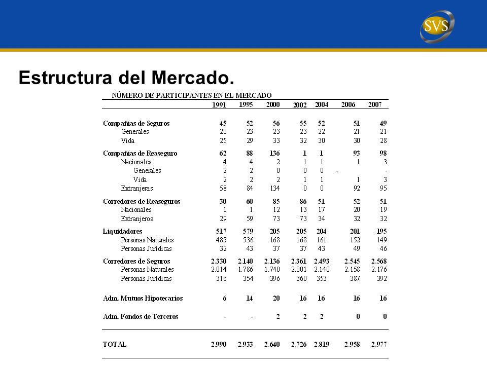Estructura del Mercado.