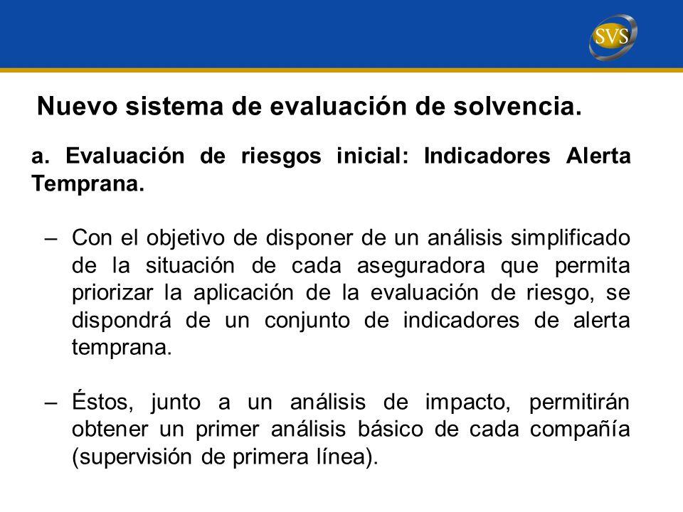 a.Evaluación de riesgos inicial: Indicadores Alerta Temprana.