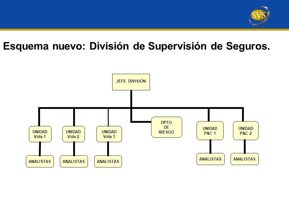 Esquema nuevo: División de Supervisión de Seguros. UNIDAD Vida 3 ANALISTAS